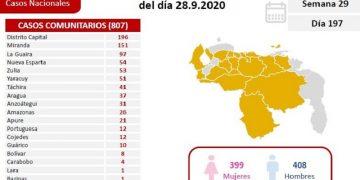 Venezuela registra 837 casos de coronavirus durante las últimas 24 horas