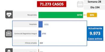 Venezuela registra hasta este viernes 823 casos comunitarios, 44 importados