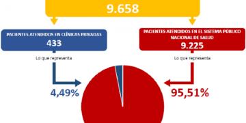 Venezuela contabiliza 751 nuevos casos de Covid-19 en las últimas 24 horas