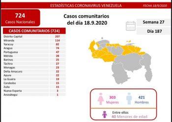 Venezuela registró este viernes 724 casos comunitarios, 166 importados y suma 54.218 recuperados