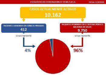 Venezuela registra 787 casos por Coronavirus en las últimas 24 horas