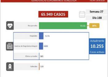 Venezuela contabiliza 775 nuevos contagios por coronavirus en las últimas 24 horas