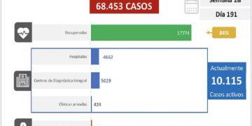 Venezuela contabiliza hasta este martes 1.010 nuevos contagios a causa del coronavirus