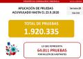 Venezuela reporta 986 nuevos casos de Covid-19 en las últimas 24 horas