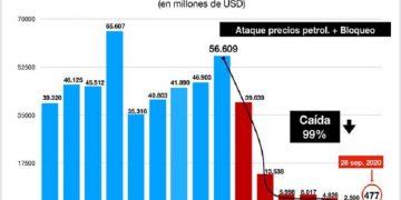 Venezuela denuncia que en seis años de bloqueo y persecución el ingreso de divisas disminuyó un 99%