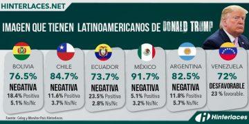 Aseguran que imagen Trump entre latinos esta desplomada