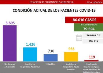 Venezuela registra este domingo 339 casos comunitarios y 8 importados