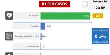 Venezuela reporte 615 casos por Coronavirus en las últimas 24 horas y 7 fallecido
