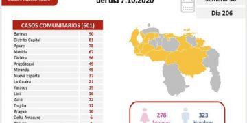 Venezuela contabiliza este miércoles 608 nuevos contagios por Coronavirus