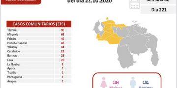 375 casos de Covid-19 comunitarios y seis importados registra Venezuela este jueves