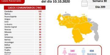 Venezuela confirma 757 casos positivos y siete fallecidos por Covid-19