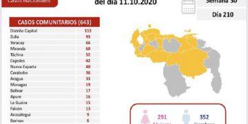 Venezuela contabiliza este domingo 684 nuevos casos de coronavirus y 6 decesos