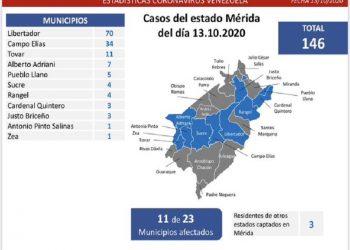 Venezuela contabiliza este martes 635 casos de Covid-19 y 6 decesos