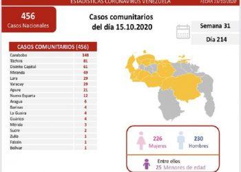 Venezuela registra 464 nuevos contagios por Covid-19 en las últimas 24 horas