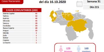 Venezuela confirmó este viernes 289 nuevos casos de Covid-19