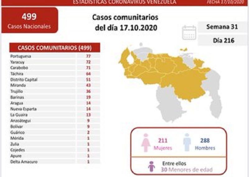 Este sábado Venezuela registró 531 nuevos casos de Covid-19