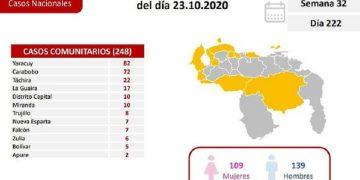 Venezuela reporta 302 casos de Covid-19 y cinco fallecidos