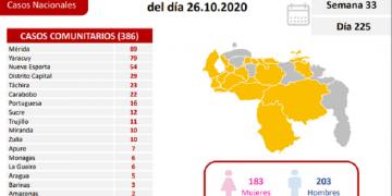 Venezuela registró este lunes 386 casos comunitarios y 96 importados por Covid-19