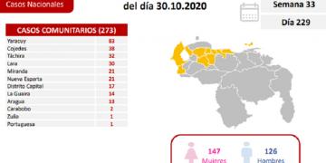 Este viernes Venezuela confirma 309 nuevos casos de Covid-19