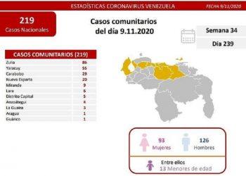 Venezuela registró este lunes 219 nuevos casos comunitarios y 47 importados por Covid-19