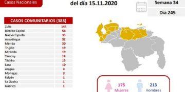Venezuela confirmó este domingo 419 nuevos casos de Covid-19
