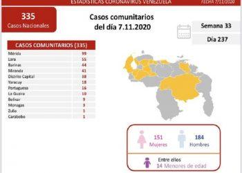Venezuela registró este sábado un total 393 nuevos casos por Covid-19