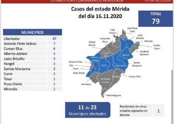Venezuela registró este lunes un total de 387 nuevos casos de Covid-19