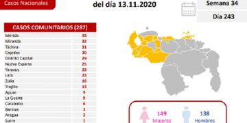 Venezuela registró este viernes 301 nuevos casos de Covid-19