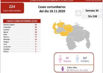 Venezuela registró este miércoles 300 nuevos contagios de Covid-19