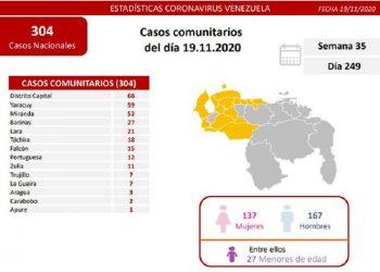 Venezuela registró este jueves 326 nuevos casos de Covid-19
