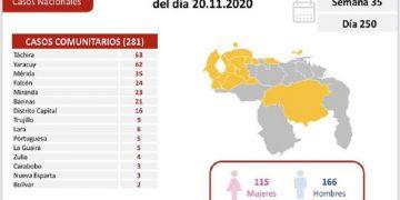 Venezuela registró este viernes 352 nuevos casos de Covid-19