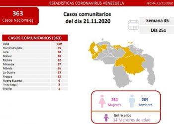 Venezuela confirmó este sábado 418 nuevos contagios por Covid-19 y tres decesos