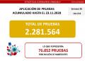 Venezuela registró este lunes 308 nuevos casos de Covid-19