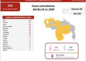 Venezuela registró este martes 344 nuevos casos por Covid-19 comunitarios y 11 importados